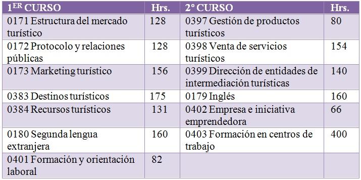 tabla agencia de viajes
